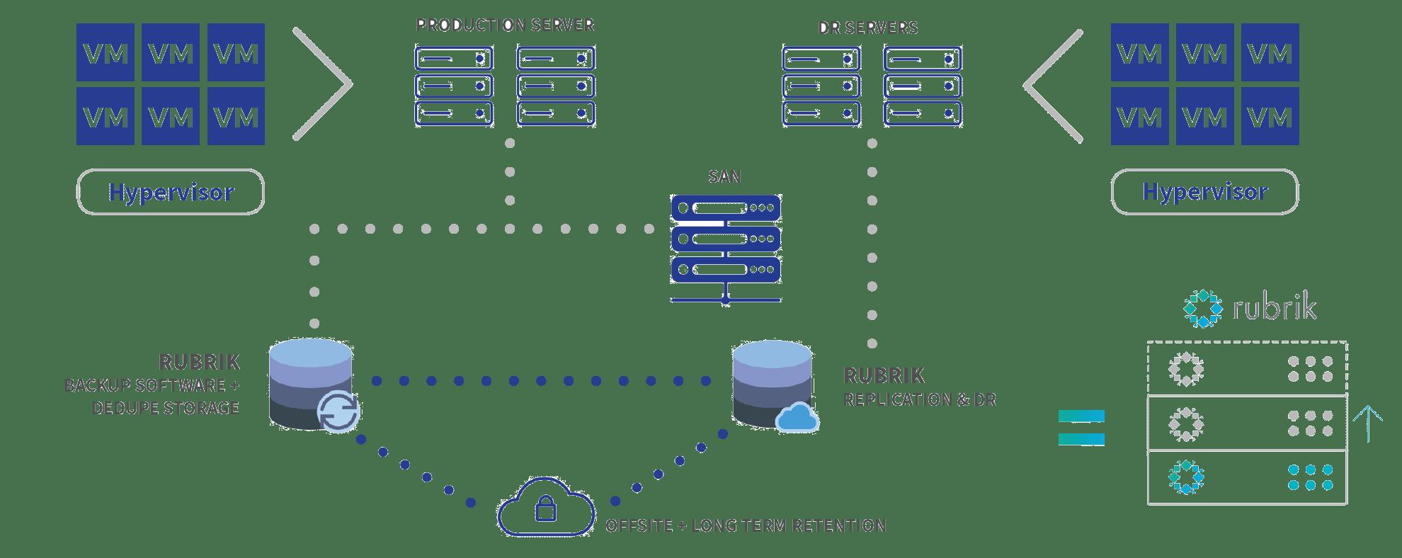 Architecture Convergée Rubrik - Darest Informatic