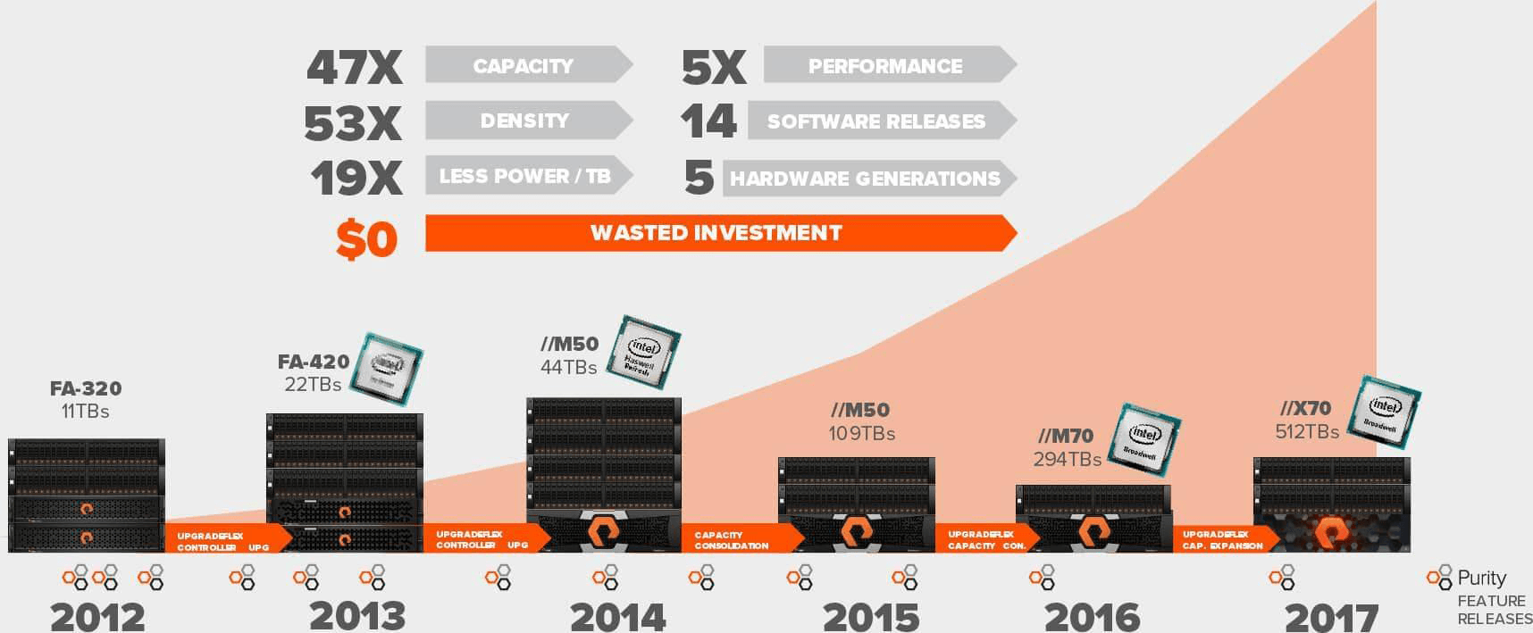 EverGreen - FlashArray - Pure Storage - Darest Informatic