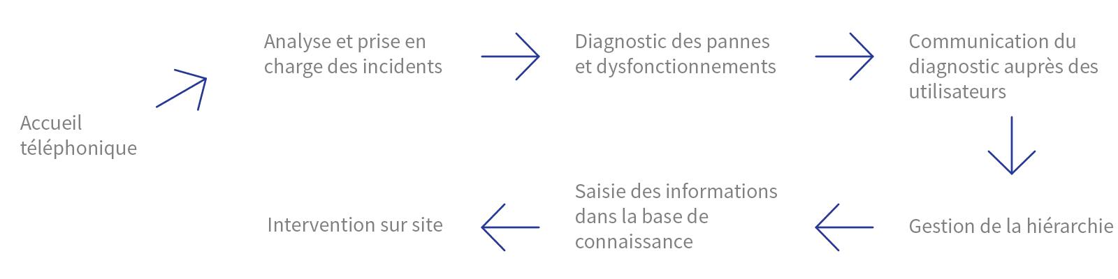 Processus métier - Outsourcing - Darest Informatic