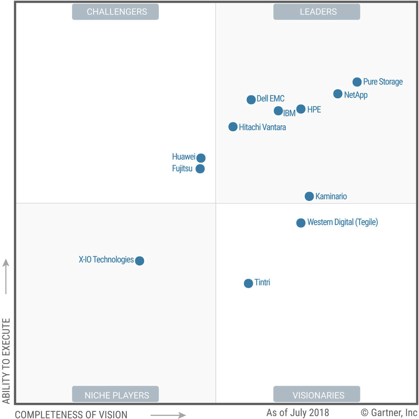 Rapport Gartner - Pure Storage - Darest Informatic